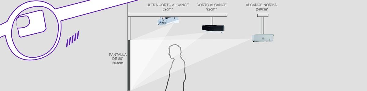 distancia entre proyector y pantalla